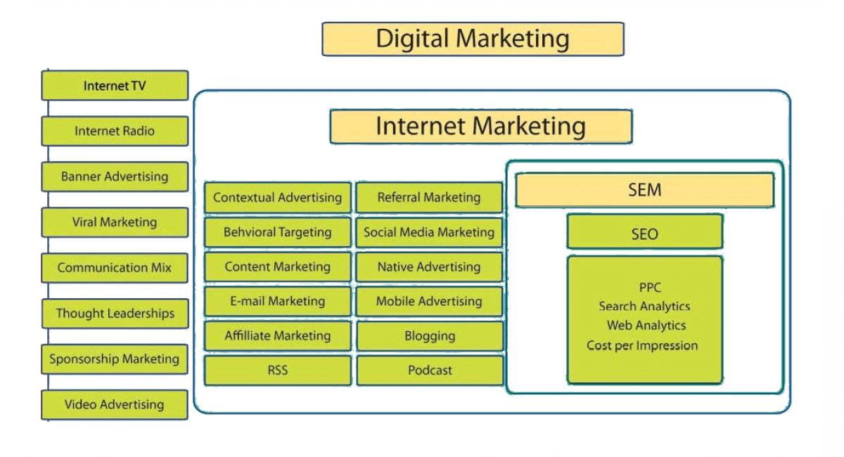 SEO belangrijk in digital marketing